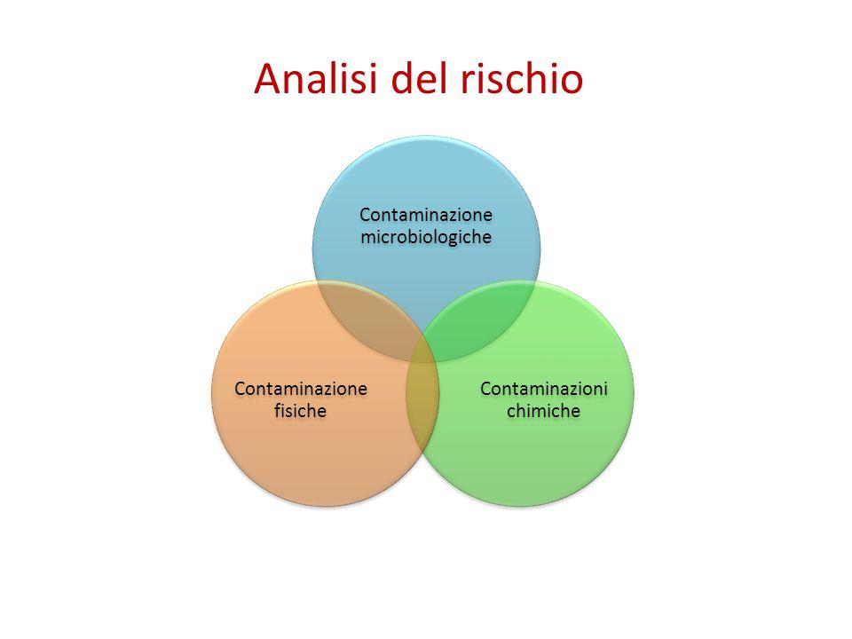 Analisi del rischio Contaminazione microbiologiche