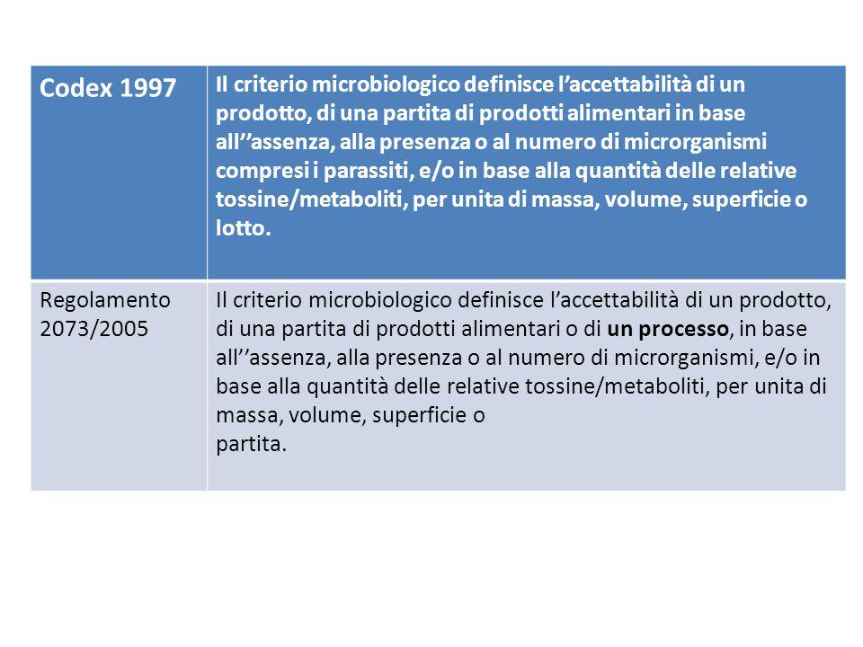 Codex 1997