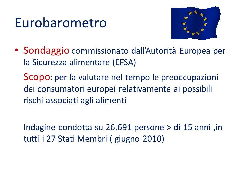 Eurobarometro Sondaggio commissionato dall'Autorità Europea per la Sicurezza alimentare (EFSA)