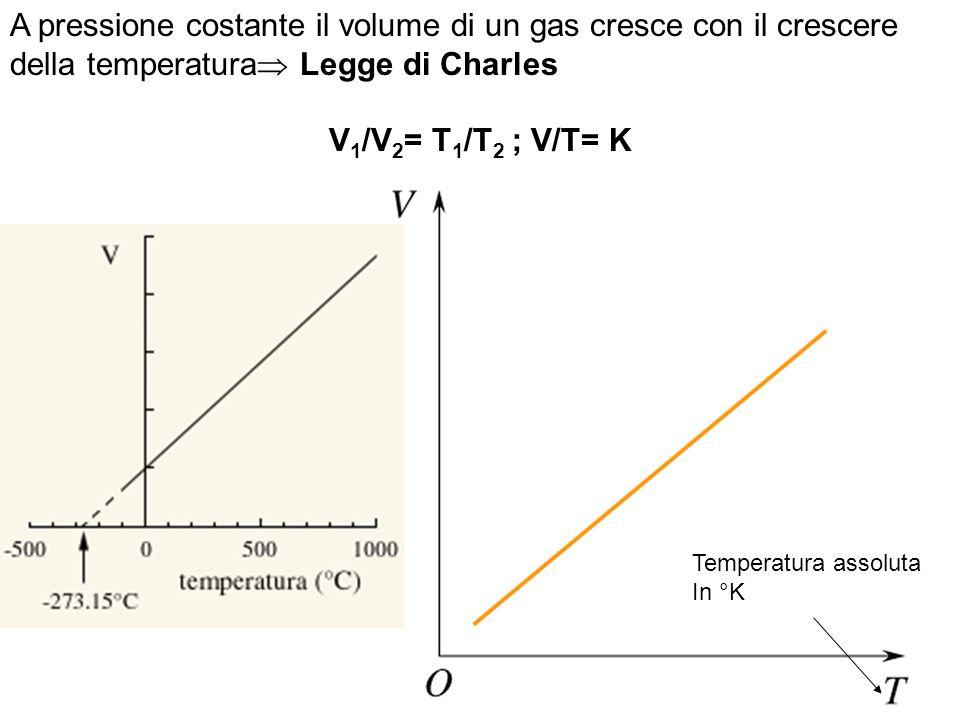 A pressione costante il volume di un gas cresce con il crescere della temperatura Legge di Charles