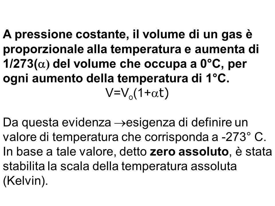 A pressione costante, il volume di un gas è proporzionale alla temperatura e aumenta di 1/273(a) del volume che occupa a 0°C, per ogni aumento della temperatura di 1°C.