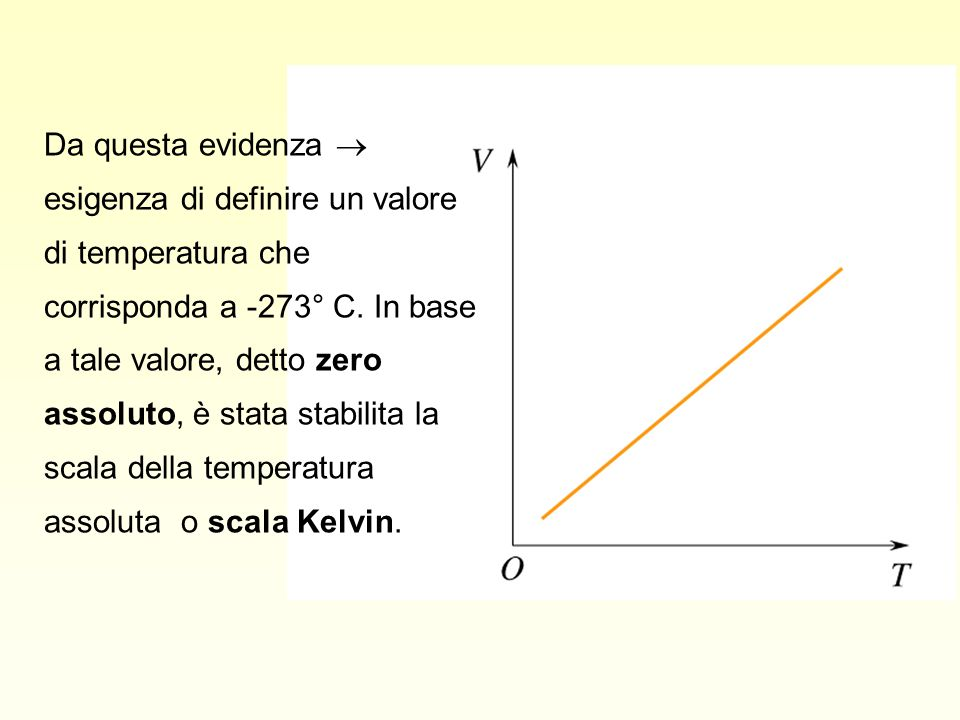 Da questa evidenza  esigenza di definire un valore di temperatura che corrisponda a -273° C.