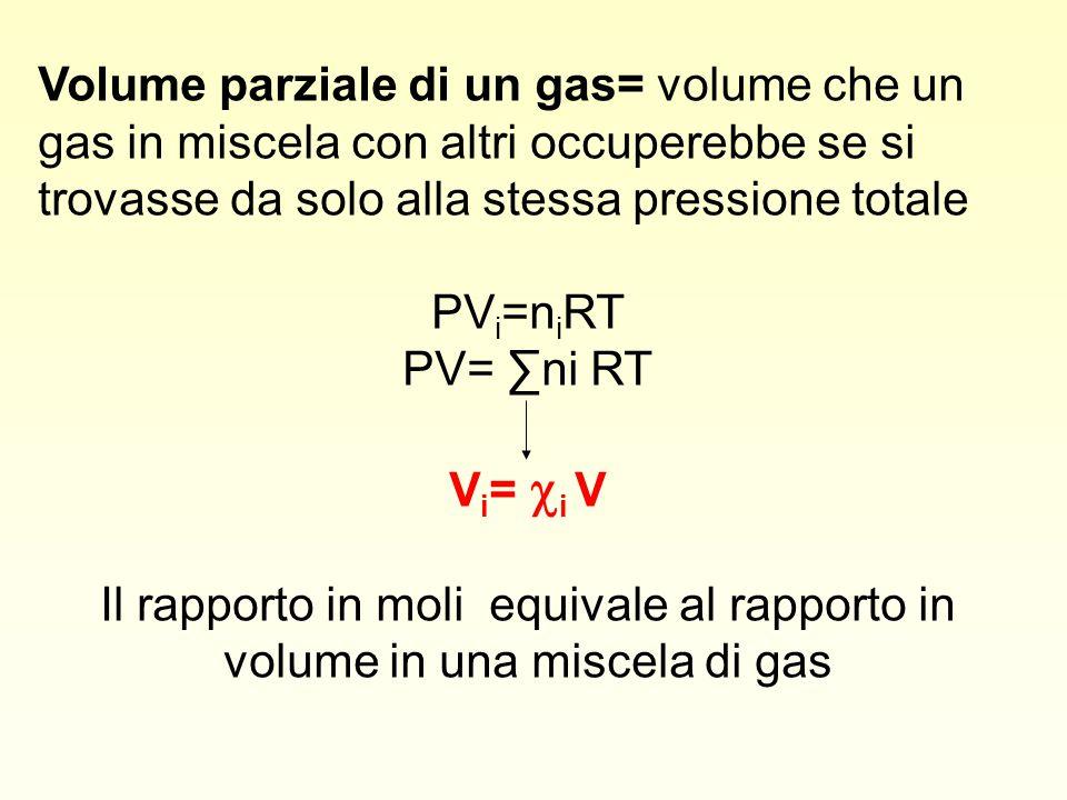 Volume parziale di un gas= volume che un gas in miscela con altri occuperebbe se si trovasse da solo alla stessa pressione totale