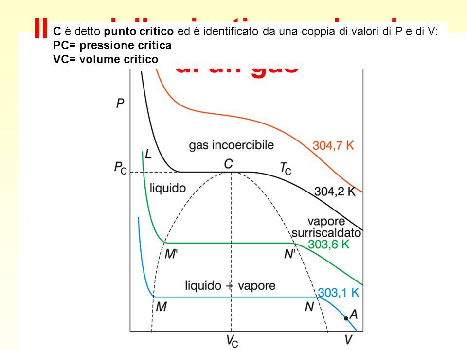 Il modello cinetico molecolare di un gas