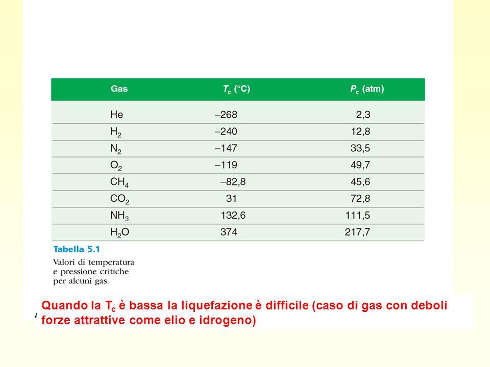 Quando la Tc è bassa la liquefazione è difficile (caso di gas con deboli forze attrattive come elio e idrogeno)