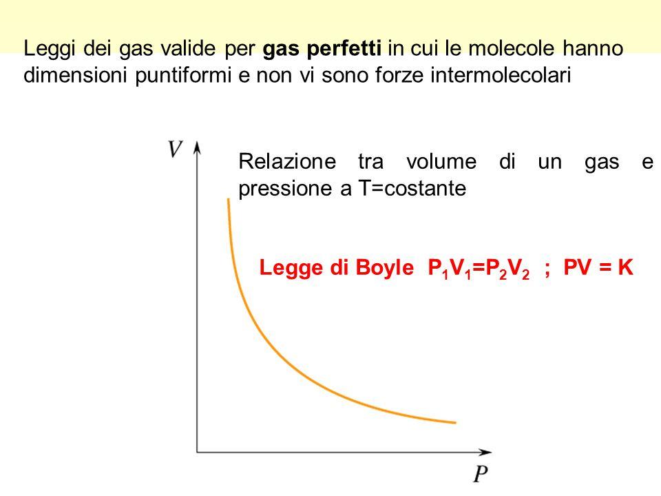 Legge di Boyle P1V1=P2V2 ; PV = K