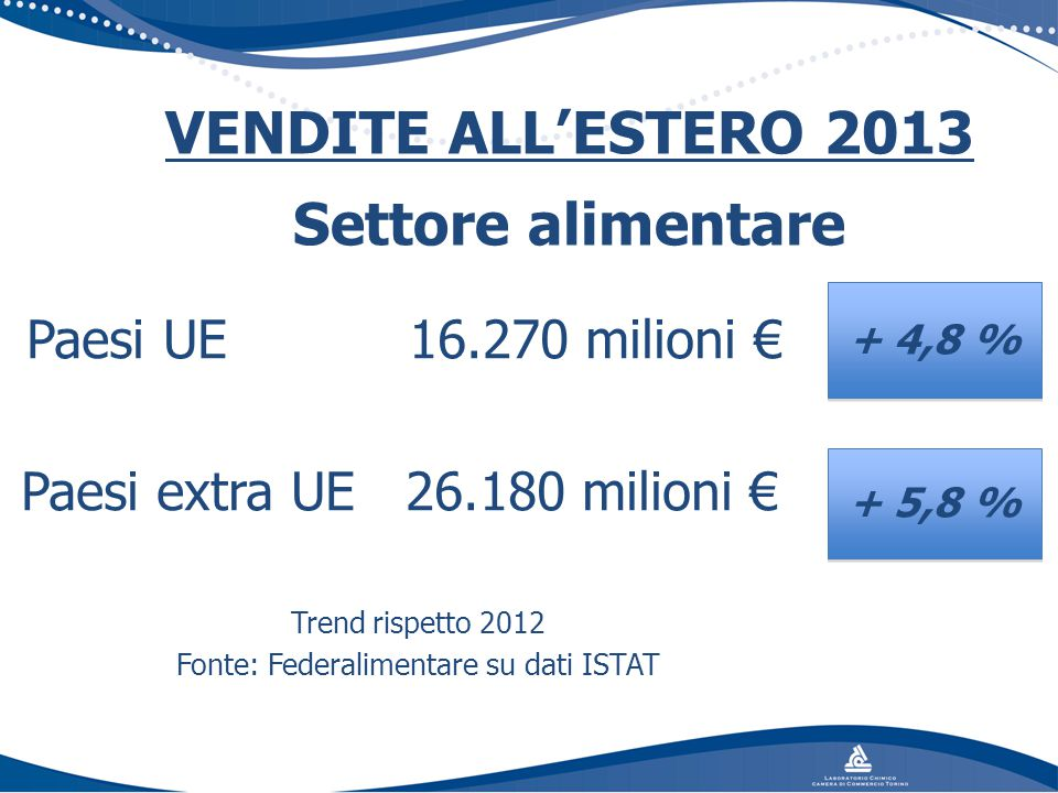 Fonte: Federalimentare su dati ISTAT