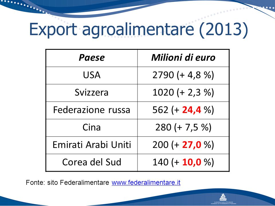 Export agroalimentare (2013)