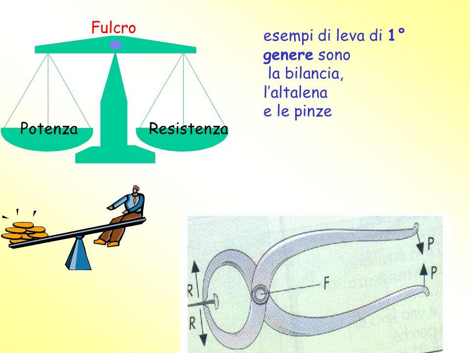 Fulcro esempi di leva di 1° genere sono la bilancia, l'altalena e le pinze Potenza Resistenza