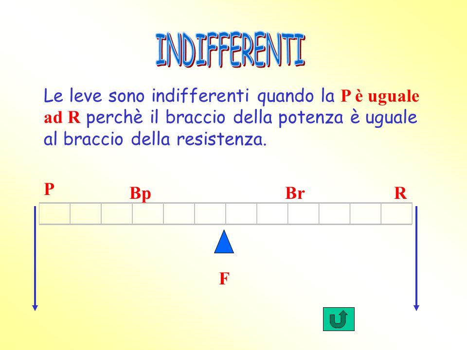 INDIFFERENTI Le leve sono indifferenti quando la P è uguale ad R perchè il braccio della potenza è uguale al braccio della resistenza.