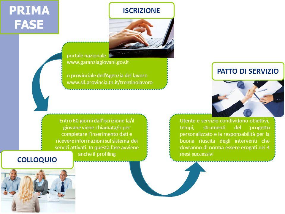 PRIMA FASE ISCRIZIONE PATTO DI SERVIZIO COLLOQUIO portale nazionale