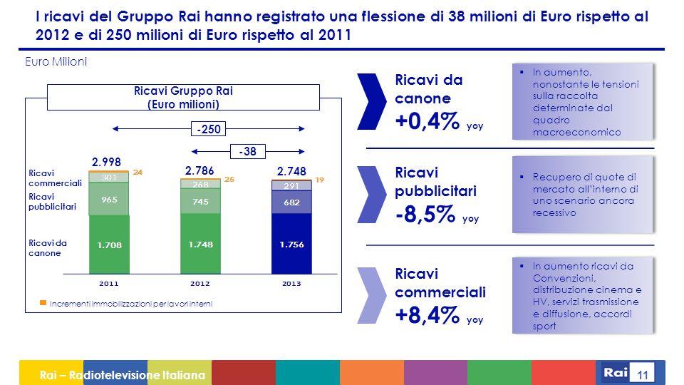 I ricavi del Gruppo Rai hanno registrato una flessione di 38 milioni di Euro rispetto al 2012 e di 250 milioni di Euro rispetto al 2011