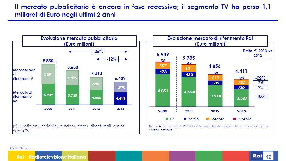 Evoluzione mercato pubblicitario Evoluzione mercato di riferimento Rai