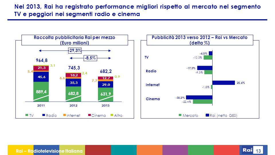 Nel 2013, Rai ha registrato performance migliori rispetto al mercato nel segmento TV e peggiori nei segmenti radio e cinema