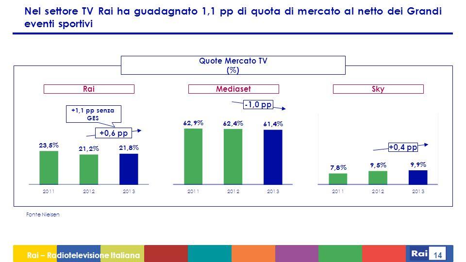 Nel settore TV Rai ha guadagnato 1,1 pp di quota di mercato al netto dei Grandi eventi sportivi