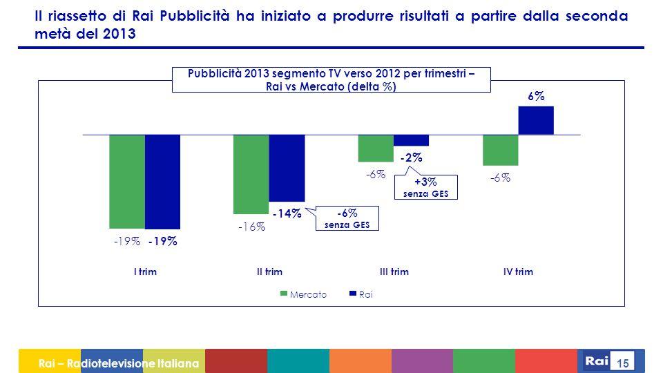Il riassetto di Rai Pubblicità ha iniziato a produrre risultati a partire dalla seconda metà del 2013
