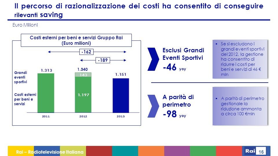 Costi esterni per beni e servizi Gruppo Rai