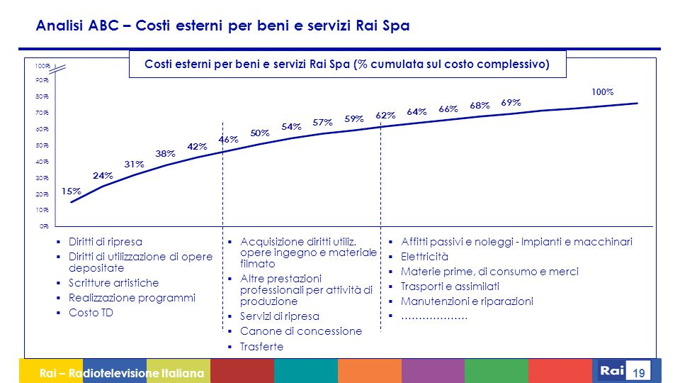 Analisi ABC – Costi esterni per beni e servizi Rai Spa