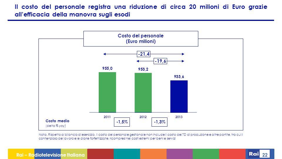 Il costo del personale registra una riduzione di circa 20 milioni di Euro grazie all'efficacia della manovra sugli esodi