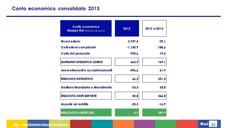 Conto economico consolidato 2013