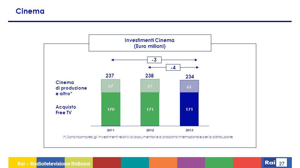 Cinema Investimenti Cinema (Euro milioni) -3 -4 237 238 234 Cinema