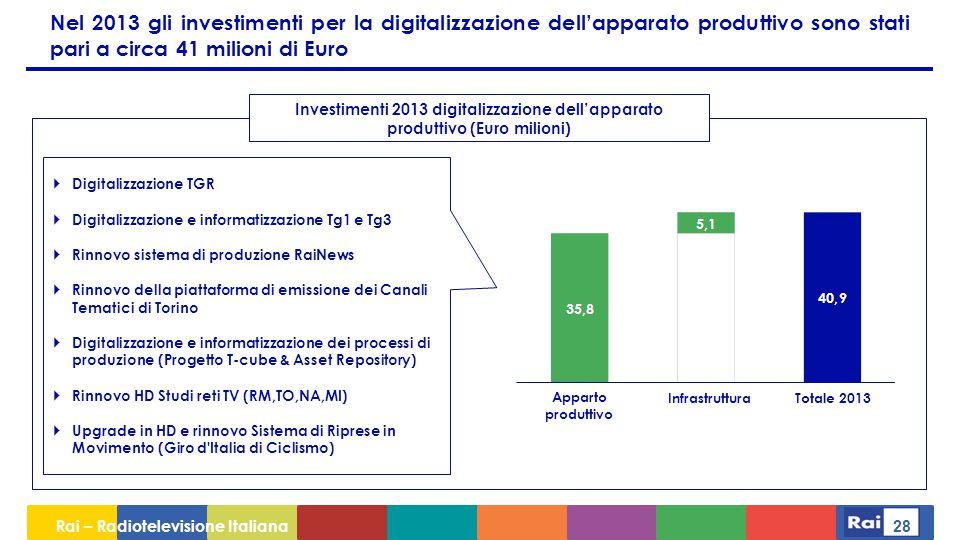 Nel 2013 gli investimenti per la digitalizzazione dell'apparato produttivo sono stati pari a circa 41 milioni di Euro