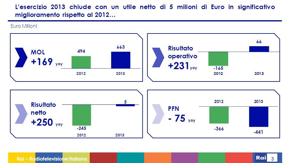 L'esercizio 2013 chiude con un utile netto di 5 milioni di Euro in significativo miglioramento rispetto al 2012…