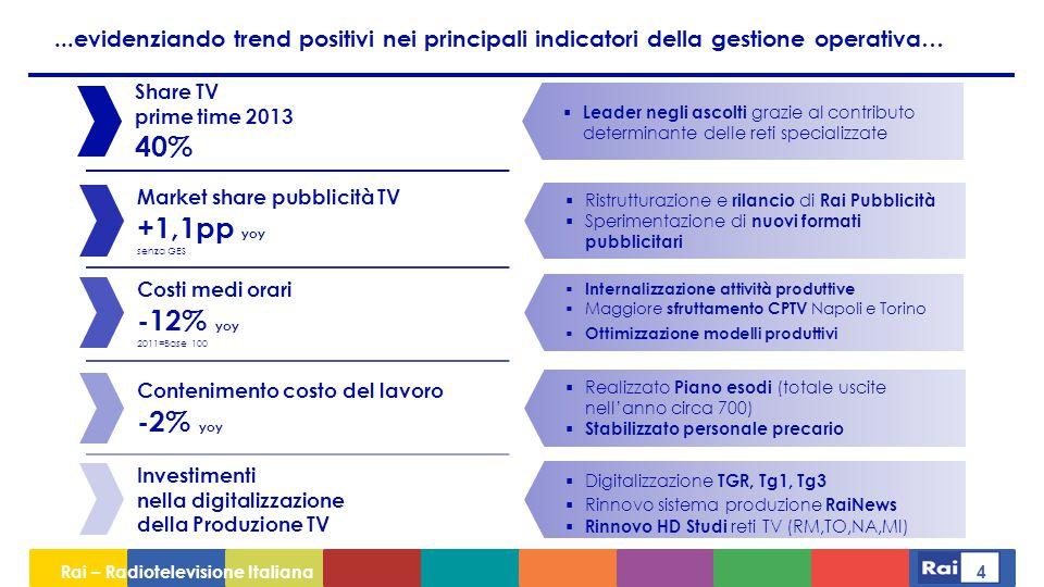 ...evidenziando trend positivi nei principali indicatori della gestione operativa…