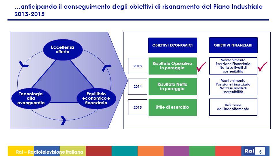 …anticipando il conseguimento degli obiettivi di risanamento del Piano Industriale 2013-2015