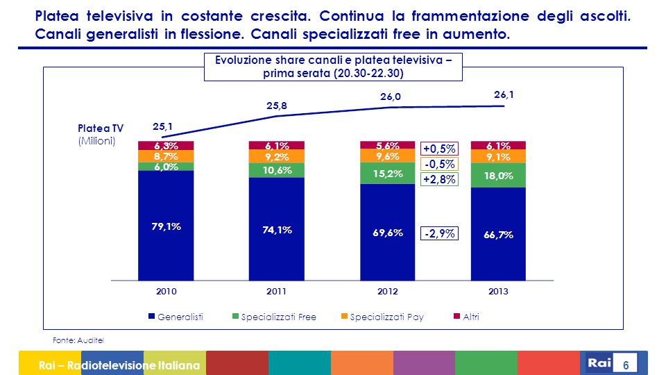 Platea televisiva in costante crescita