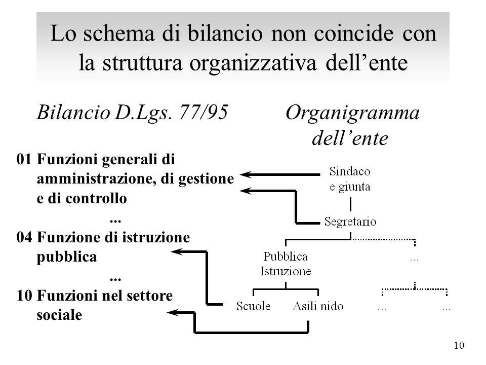 Lo schema di bilancio non coincide con la struttura organizzativa dell'ente