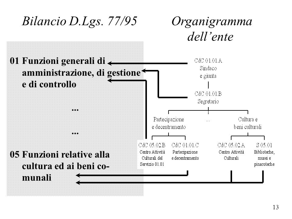 Bilancio D.Lgs. 77/95 Organigramma dell'ente