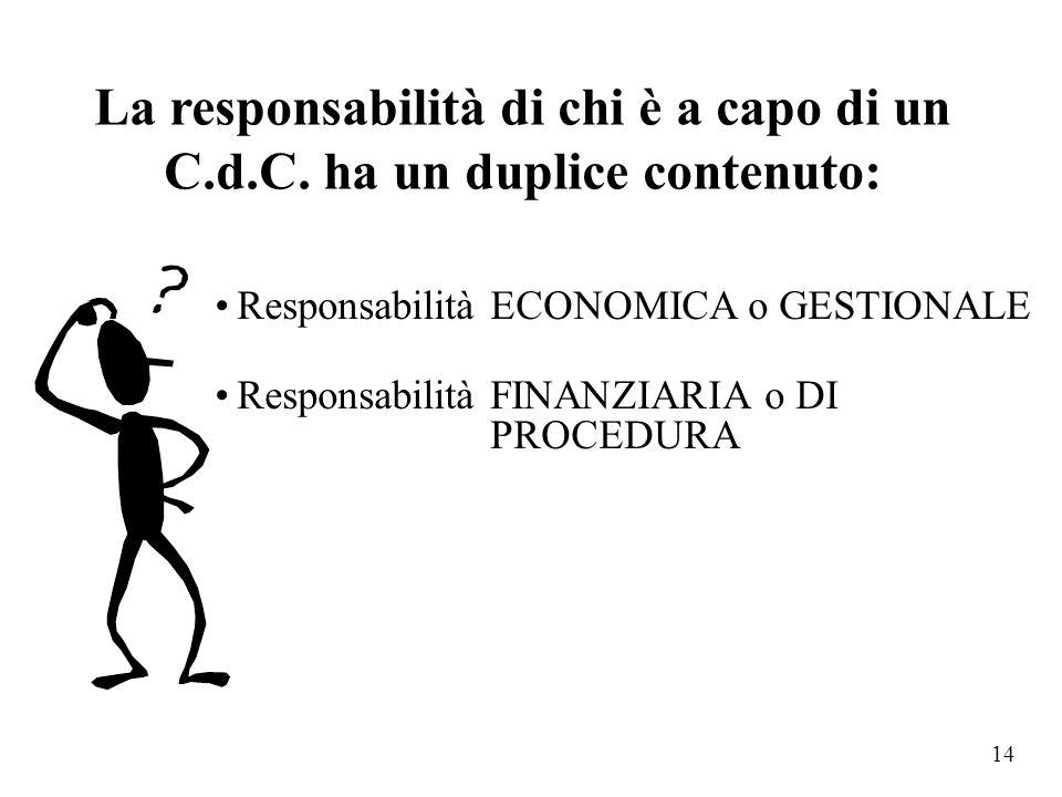 La responsabilità di chi è a capo di un C. d. C