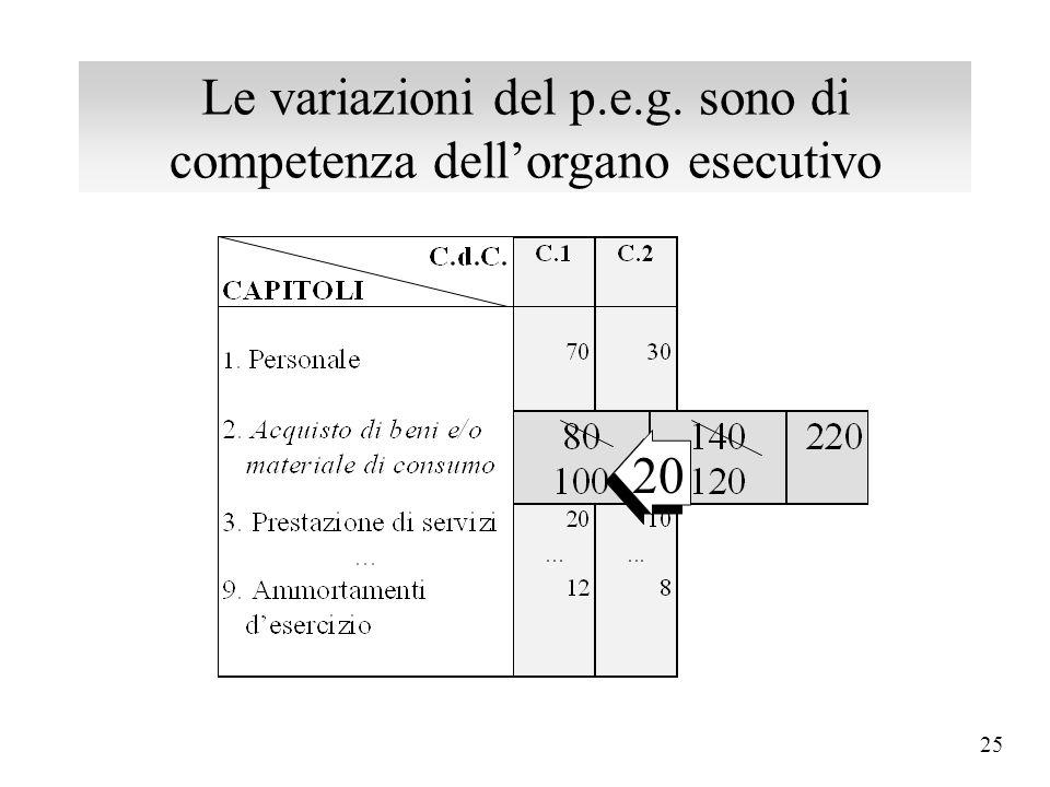 Le variazioni del p.e.g. sono di competenza dell'organo esecutivo