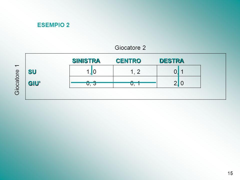 ESEMPIO 2 Giocatore 2 SINISTRA CENTRO DESTRA SU 1, 0 1, 2 0, 1 GIU' 0, 3 2, 0 Giocatore 1