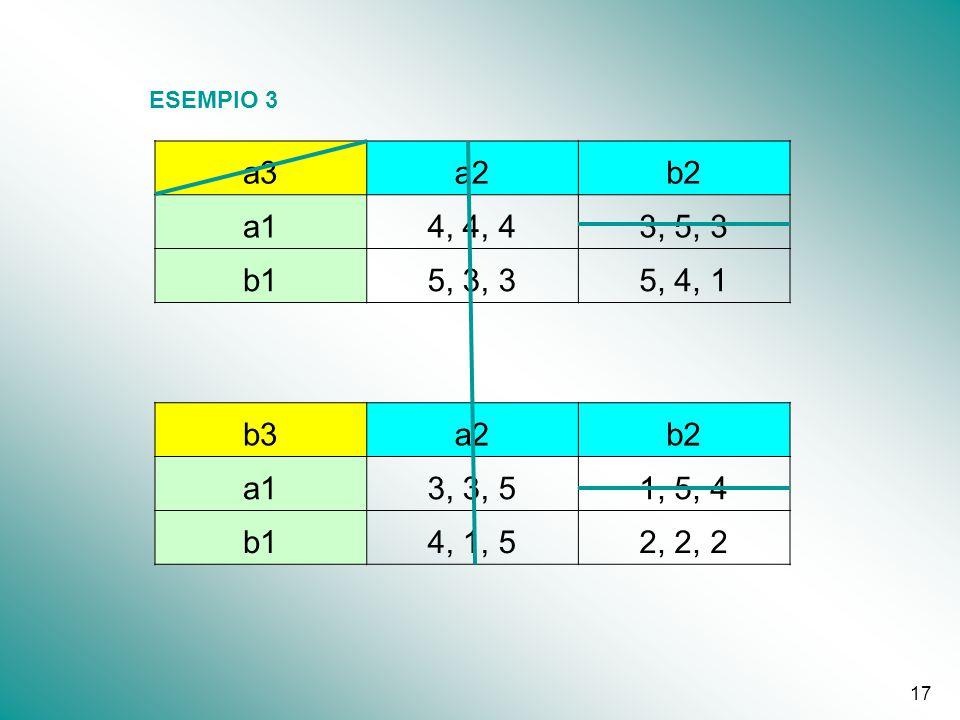 ESEMPIO 3 a3 a2 b2 a1 4, 4, 4 3, 5, 3 b1 5, 3, 3 5, 4, 1 b3 3, 3, 5 1, 5, 4 4, 1, 5 2, 2, 2
