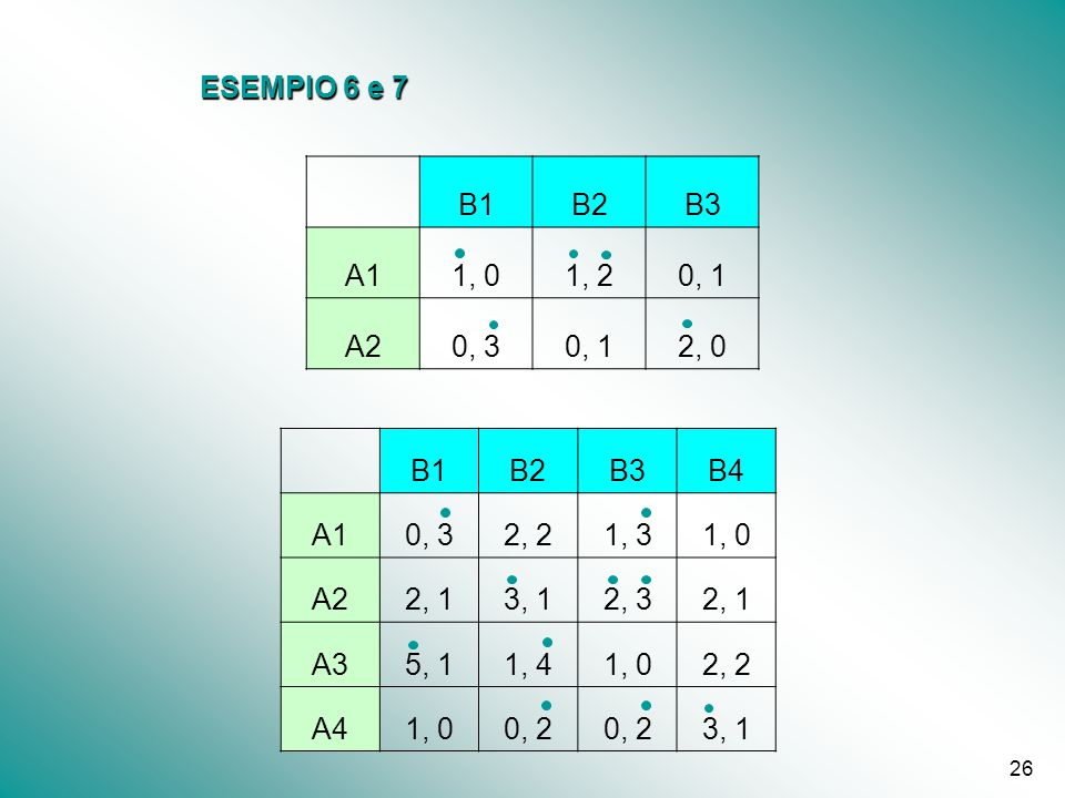 ESEMPIO 6 e 7 B1. B2. B3. A1. 1, 0. 1, 2. 0, 1. A2. 0, 3. 2, 0. B1. B2. B3. B4. A1.