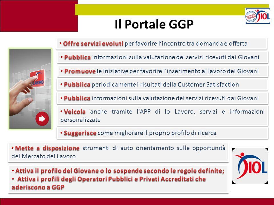 Il Portale GGP Offre servizi evoluti per favorire l'incontro tra domanda e offerta.