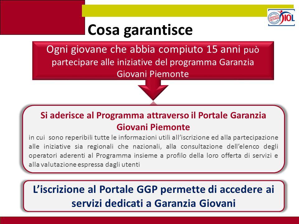 Cosa garantisce Ogni giovane che abbia compiuto 15 anni può partecipare alle iniziative del programma Garanzia Giovani Piemonte.