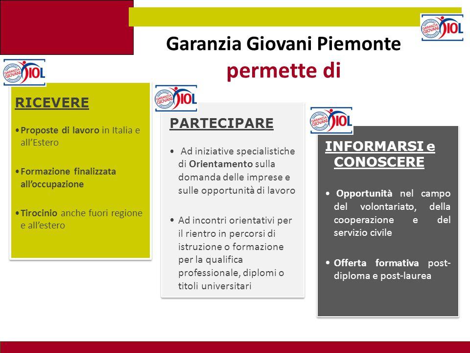 Garanzia Giovani Piemonte permette di