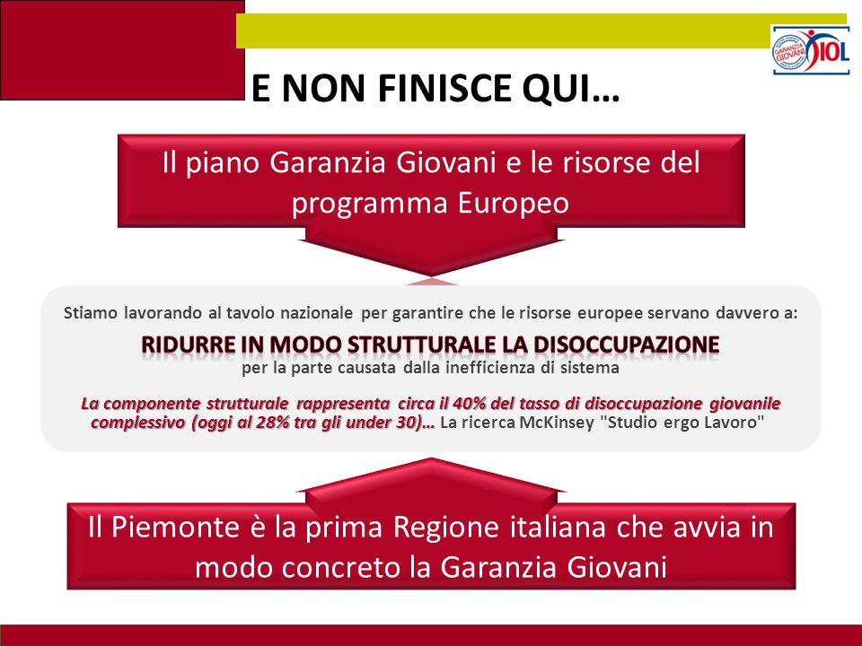 E NON FINISCE QUI… Il piano Garanzia Giovani e le risorse del programma Europeo.