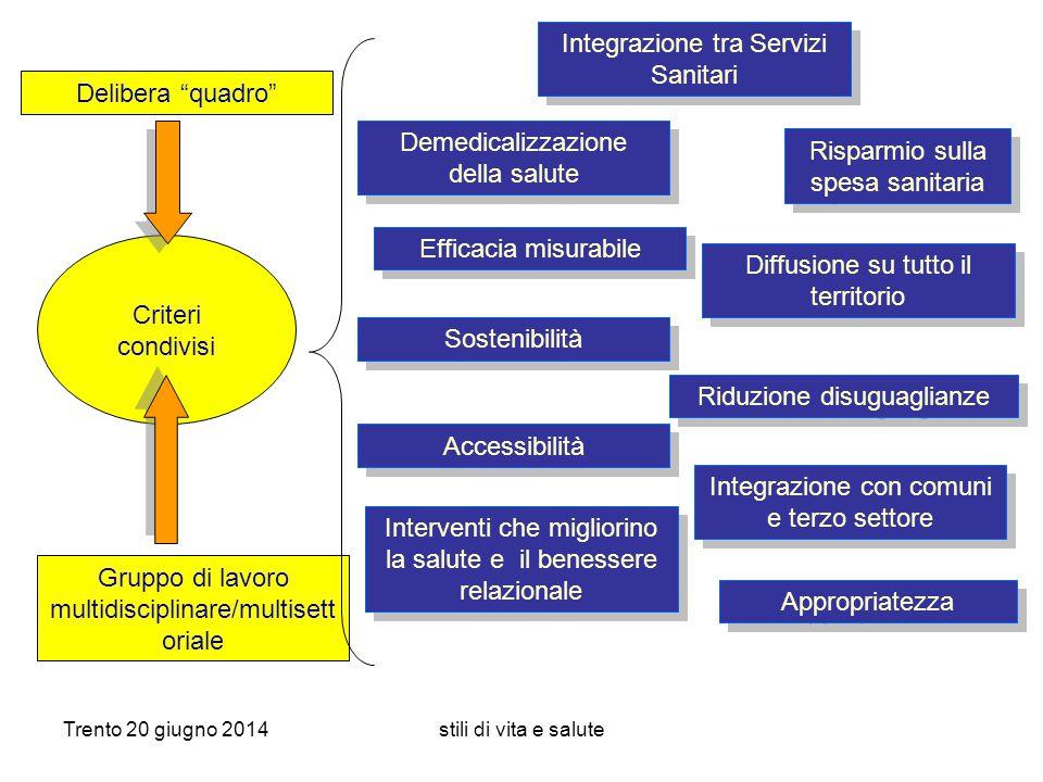 Integrazione tra Servizi Sanitari
