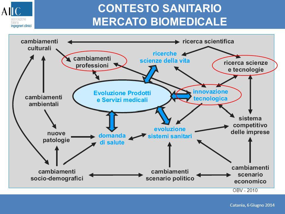 CONTESTO SANITARIO MERCATO BIOMEDICALE