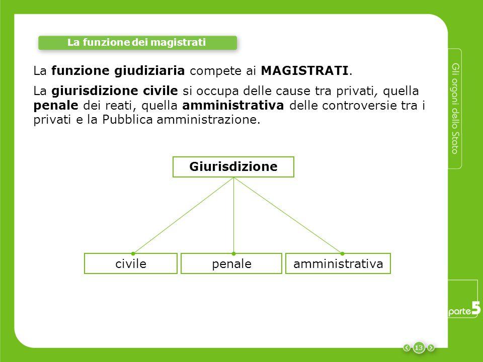 La funzione dei magistrati