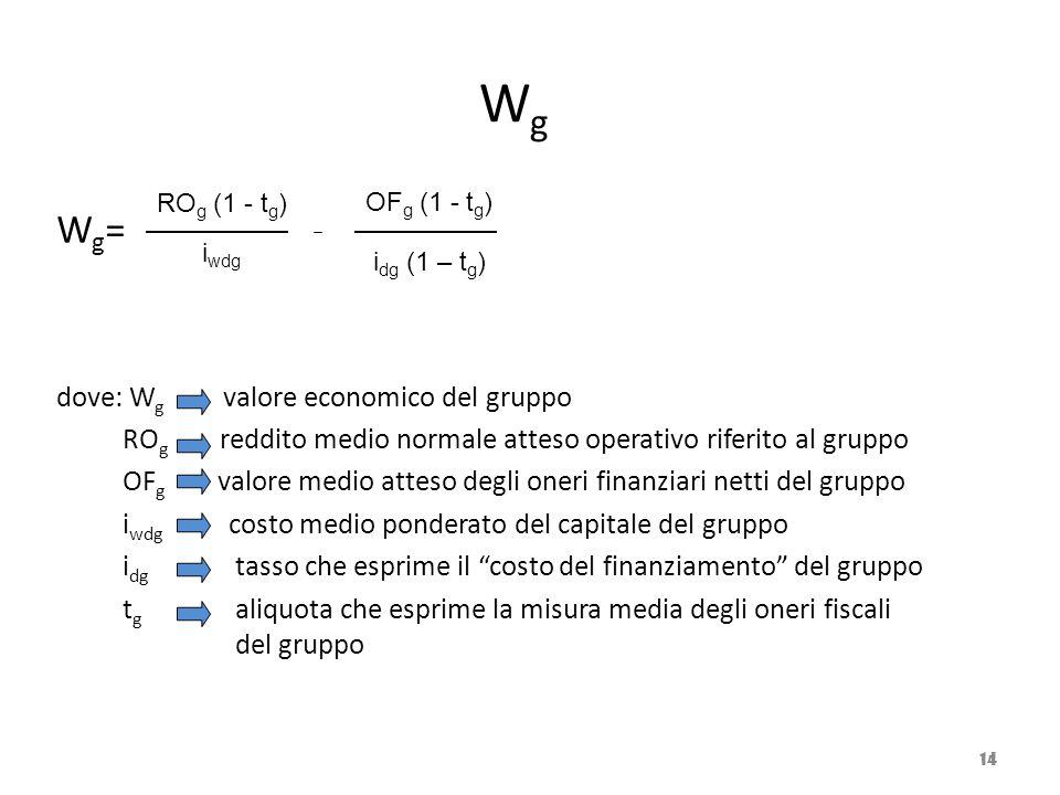Wg Wg= dove: Wg valore economico del gruppo