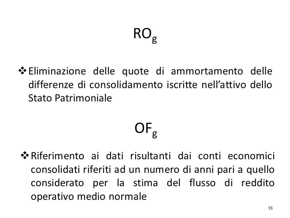 ROg Eliminazione delle quote di ammortamento delle differenze di consolidamento iscritte nell'attivo dello Stato Patrimoniale.