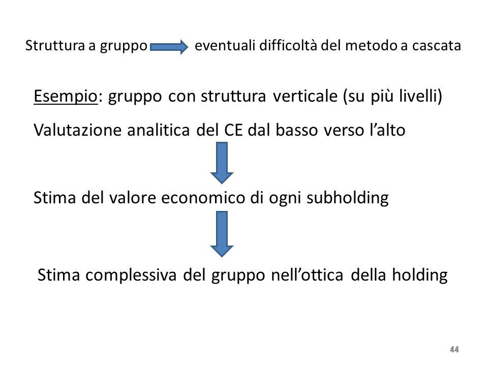 Esempio: gruppo con struttura verticale (su più livelli)