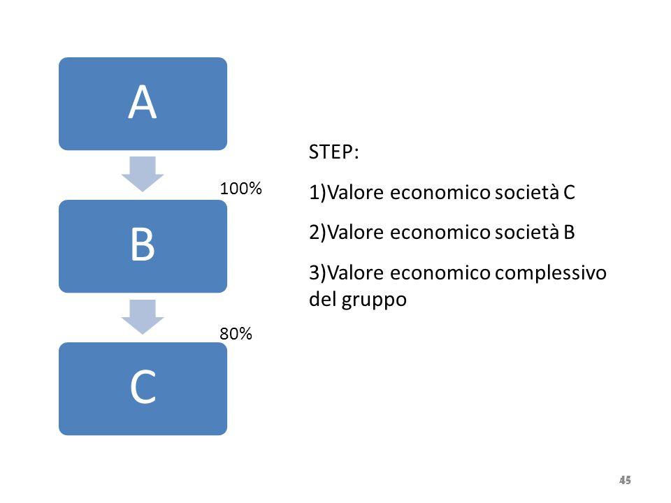 Valore economico società C Valore economico società B