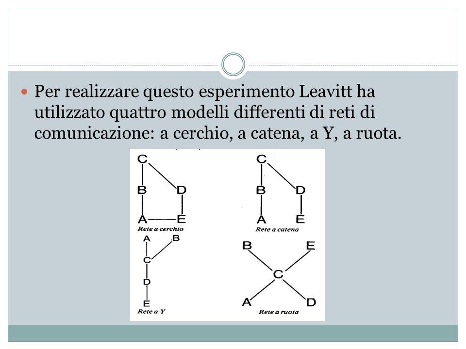 Per realizzare questo esperimento Leavitt ha utilizzato quattro modelli differenti di reti di comunicazione: a cerchio, a catena, a Y, a ruota.