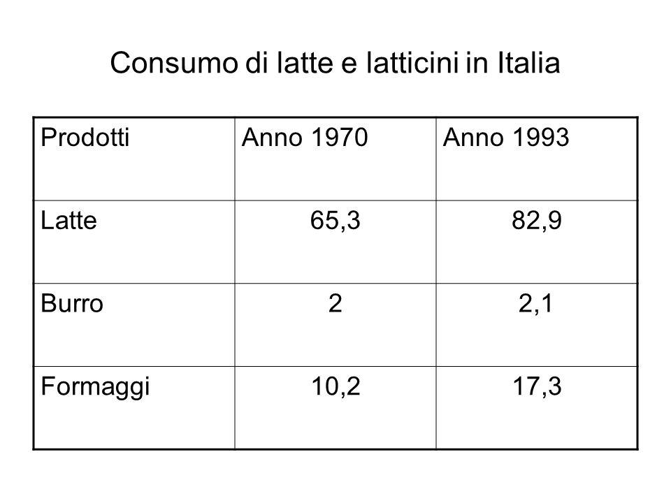 Consumo di latte e latticini in Italia